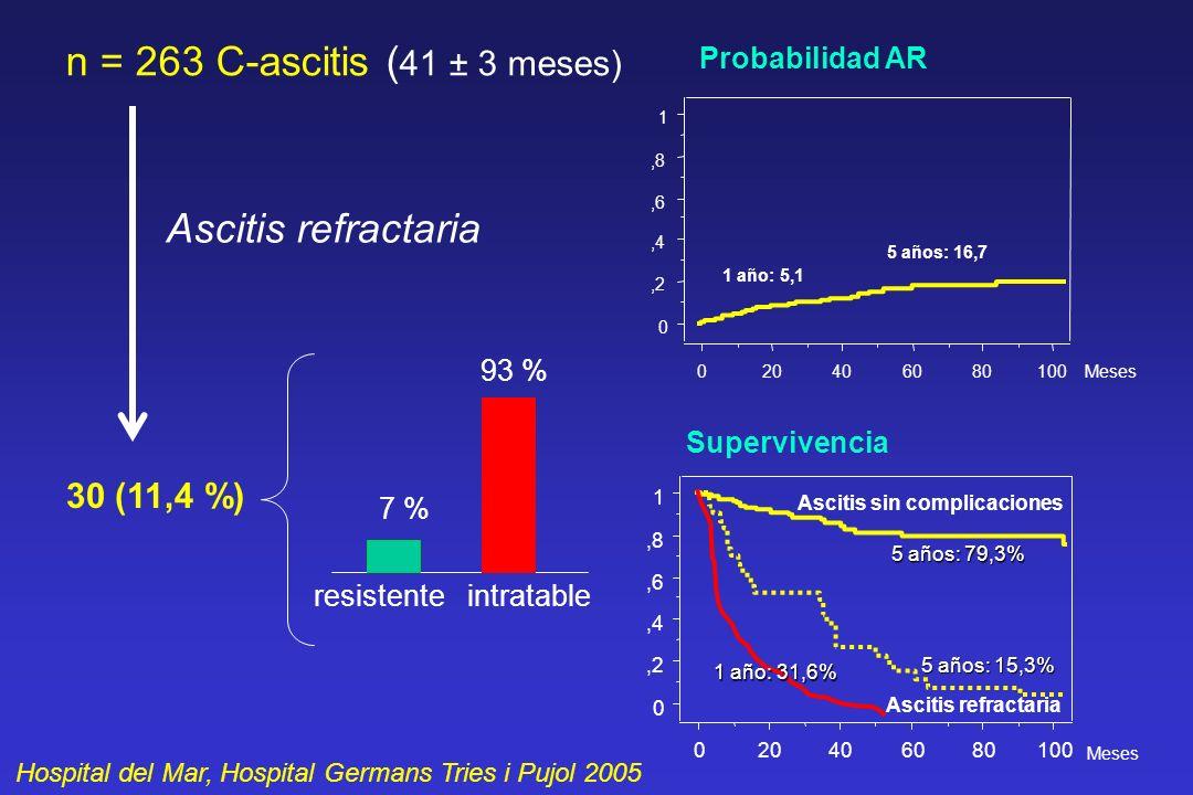 n = 263 C-ascitis ( 41 ± 3 meses) 30 (11,4 %) Ascitis refractaria resistente intratable 7 % 93 % Hospital del Mar, Hospital Germans Tries i Pujol 2005