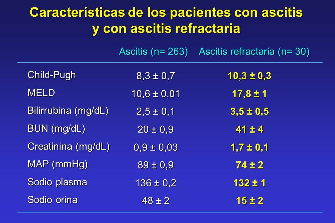 Características de los pacientes con ascitis y con ascitis refractaria Ascitis (n= 263) Ascitis refractaria (n= 30) Child-PughMELD Bilirrubina (mg/dL)
