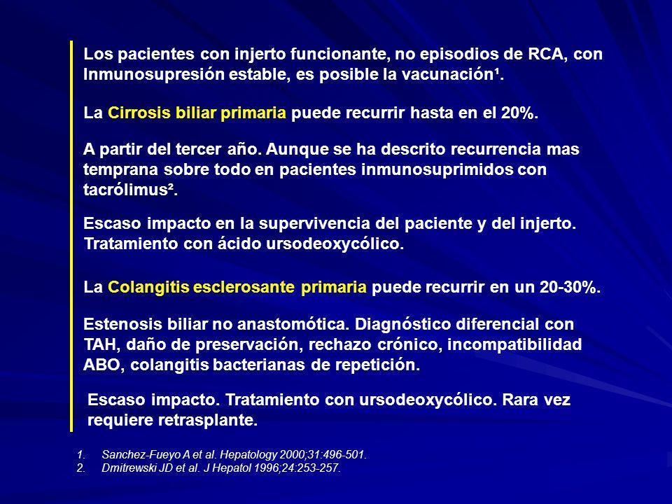 Los pacientes con injerto funcionante, no episodios de RCA, con Inmunosupresión estable, es posible la vacunación¹. 1.Sanchez-Fueyo A et al. Hepatolog
