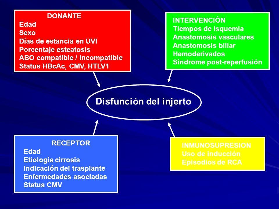 InfecciónRechazo celular Ac Antilinfocíticos Inflamación (citoquinas, factores crecimiento, mensajeros intracelulares, NF-ĸB) Infección latente CMV Infección activa CMV (viremia e invasión) Síndrome viral Efectos a nivel celular; expresión antígenos y citoquinas PTLD asociada VEB Cuadro pseudo-gripal y mononucleósico Nefritis, hepatitis, carditis, neumonitis, pancreatitis, colitis, retinitis Disfunción injerto Rechazo injerto AgudoCrónicoAgudo Inmunosupresión sistémica Ateroesclerosis, Bronquiolitis obliterante, Síndrome de desaparición de los conductos biliares Infecciones oportunistas Leucopenia y trombocitopenia Fishman JA.