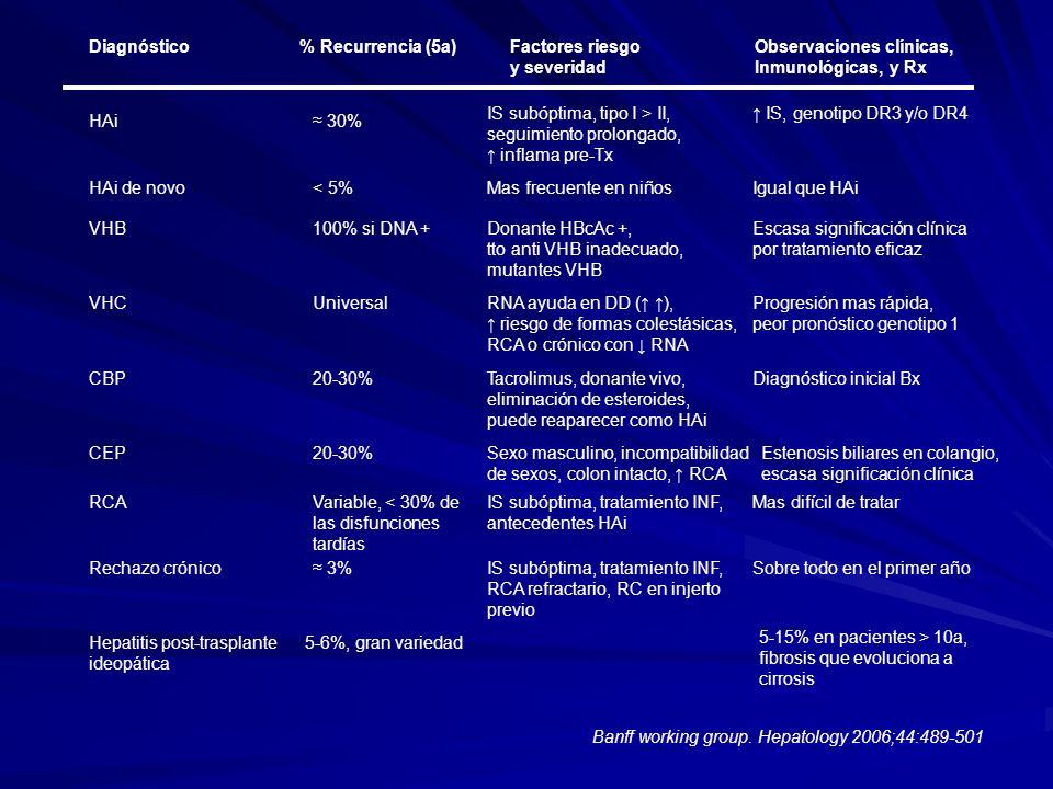 Diagnóstico% Recurrencia (5a)Factores riesgo Observaciones clínicas, y severidad Inmunológicas, y Rx HAi 30% IS subóptima, tipo I > II, seguimiento pr