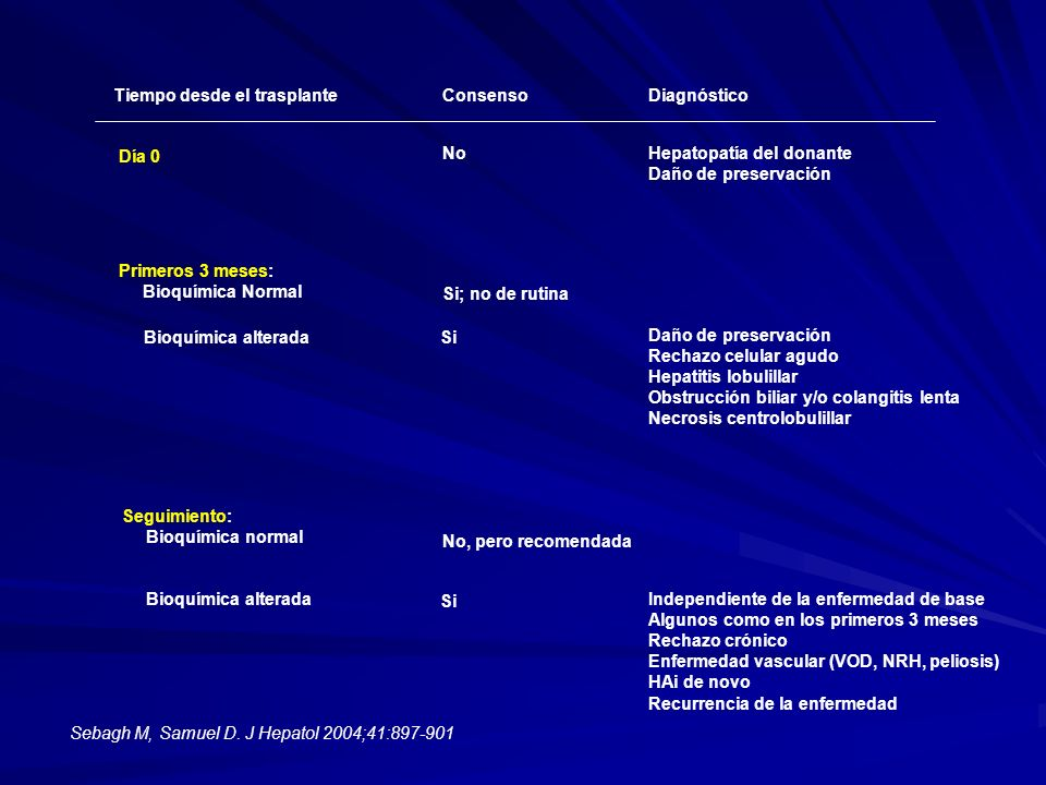 Tiempo desde el trasplanteConsensoDiagnóstico Día 0 NoHepatopatía del donante Daño de preservación Primeros 3 meses: Bioquímica Normal Si; no de rutin