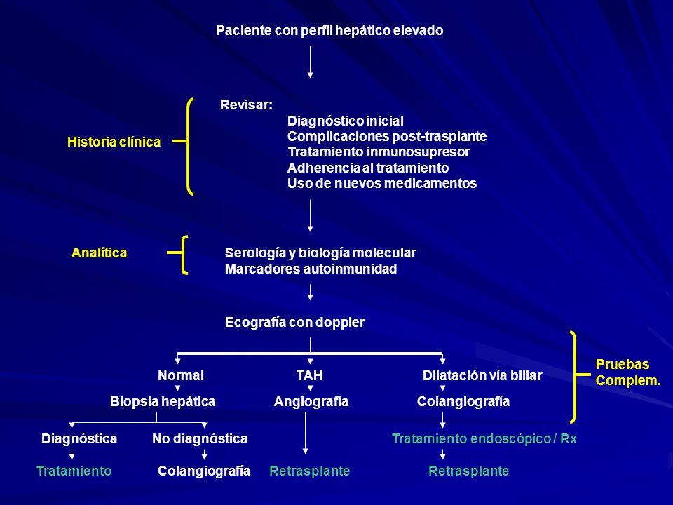 Diagnóstico% Recurrencia (5a)Factores riesgo Observaciones clínicas, y severidad Inmunológicas, y Rx HAi 30% IS subóptima, tipo I > II, seguimiento prolongado, inflama pre-Tx IS, genotipo DR3 y/o DR4 HAi de novo< 5%Mas frecuente en niñosIgual que HAi VHB100% si DNA +Donante HBcAc +, tto anti VHB inadecuado, mutantes VHB Escasa significación clínica por tratamiento eficaz VHCUniversalRNA ayuda en DD ( ), riesgo de formas colestásicas, RCA o crónico con RNA Progresión mas rápida, peor pronóstico genotipo 1 CBP20-30%Tacrolimus, donante vivo, eliminación de esteroides, puede reaparecer como HAi Diagnóstico inicial Bx CEP20-30%Sexo masculino, incompatibilidad de sexos, colon intacto, RCA Estenosis biliares en colangio, escasa significación clínica RCAVariable, < 30% de las disfunciones tardías IS subóptima, tratamiento INF, antecedentes HAi Mas difícil de tratar Rechazo crónico 3%IS subóptima, tratamiento INF, RCA refractario, RC en injerto previo Sobre todo en el primer año Hepatitis post-trasplante ideopática 5-6%, gran variedad 5-15% en pacientes > 10a, fibrosis que evoluciona a cirrosis Banff working group.
