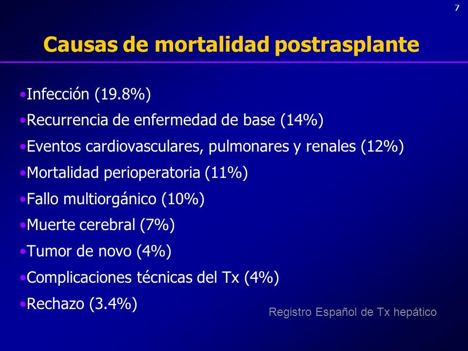 88 Causas de mortalidad postrasplante Infección (19.8%) Recurrencia de enfermedad de base (14%) Eventos cardiovasculares, pulmonares y renales (12%) Mortalidad perioperatoria (11%) Fallo multiorgánico (10%) Muerte cerebral (7%) Tumor de novo (4%) Complicaciones técnicas del Tx (4%) Rechazo (3.4%) Registro Español de Tx hepático