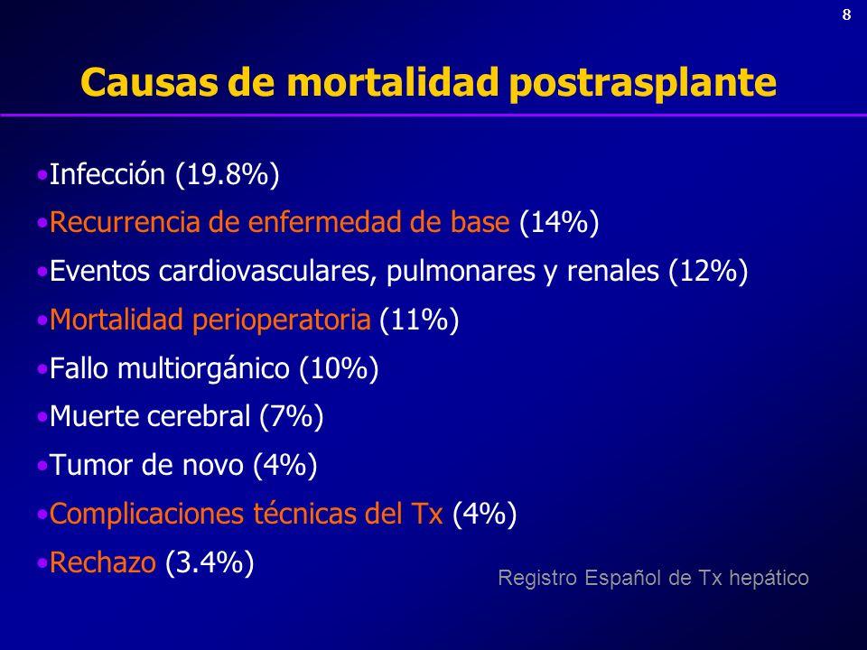 19 Profilaxis infecciosa (2) Antifúngica: Fluconazol hasta día +21 o alta Anti-CMV –Donante + / Receptor – –Infecciones recurrentes o sobreinmunosupresión –Valganciclovir (Valcyte): 900 mg / 24h x 3-6 meses Septrim Forte (N.