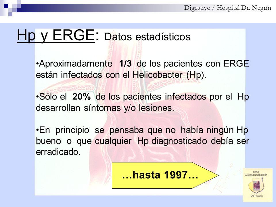 Hp y ERGE: Datos estadísticos Digestivo / Hospital Dr. Negrín Aproximadamente 1/3 de los pacientes con ERGE están infectados con el Helicobacter (Hp).