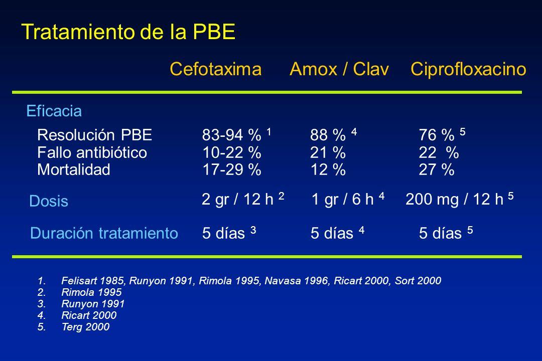 Cefotaxima 1. 1.Felisart 1985, Runyon 1991, Rimola 1995, Navasa 1996, Ricart 2000, Sort 2000 2. 2.Rimola 1995 3. 3.Runyon 1991 4. 4.Ricart 2000 5. 5.T