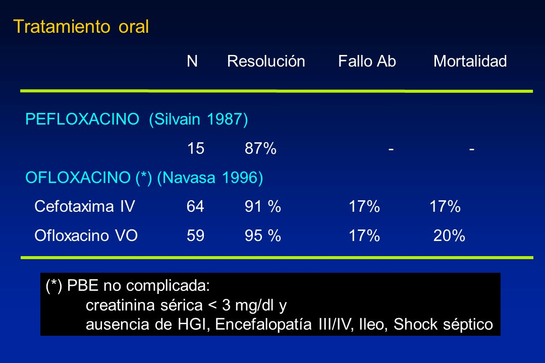 N Resolución Fallo Ab Mortalidad PEFLOXACINO (Silvain 1987) 15 87%-- OFLOXACINO (*) (Navasa 1996) Cefotaxima IV64 91 %17%17% Ofloxacino VO59 95 %17% 2