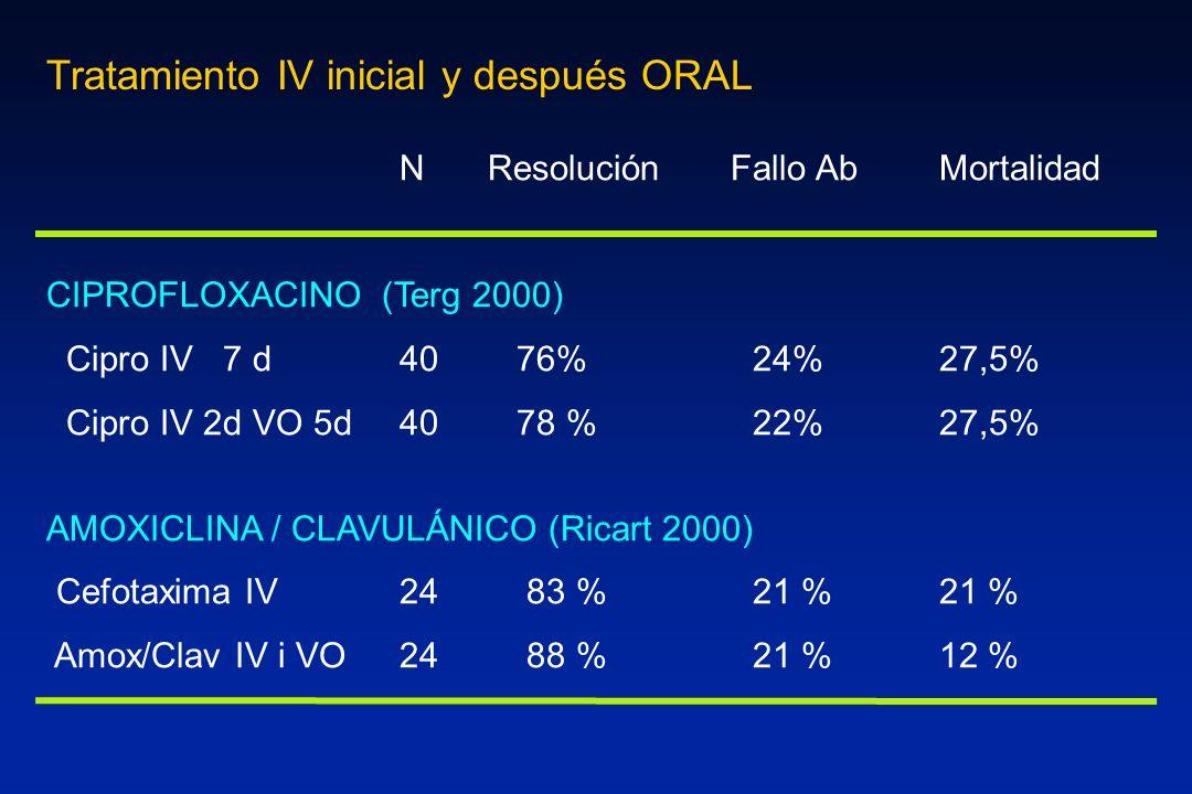 N Resolución Fallo Ab Mortalidad CIPROFLOXACINO (Terg 2000) Cipro IV7 d40 76%24% 27,5% Cipro IV 2d VO 5d40 78 %22% 27,5% AMOXICLINA / CLAVULÁNICO (Ric
