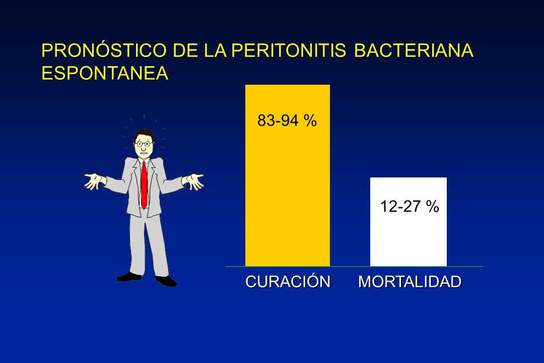 83-94 % 12-27 % CURACIÓNMORTALIDAD PRONÓSTICO DE LA PERITONITIS BACTERIANA ESPONTANEA