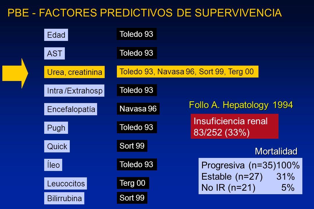 PBE - FACTORES PREDICTIVOS DE SUPERVIVENCIA Edad AST Intra /Extrahosp Encefalopatía Pugh Quick Íleo Leucocitos Bilirrubina Urea, creatinina Toledo 93,