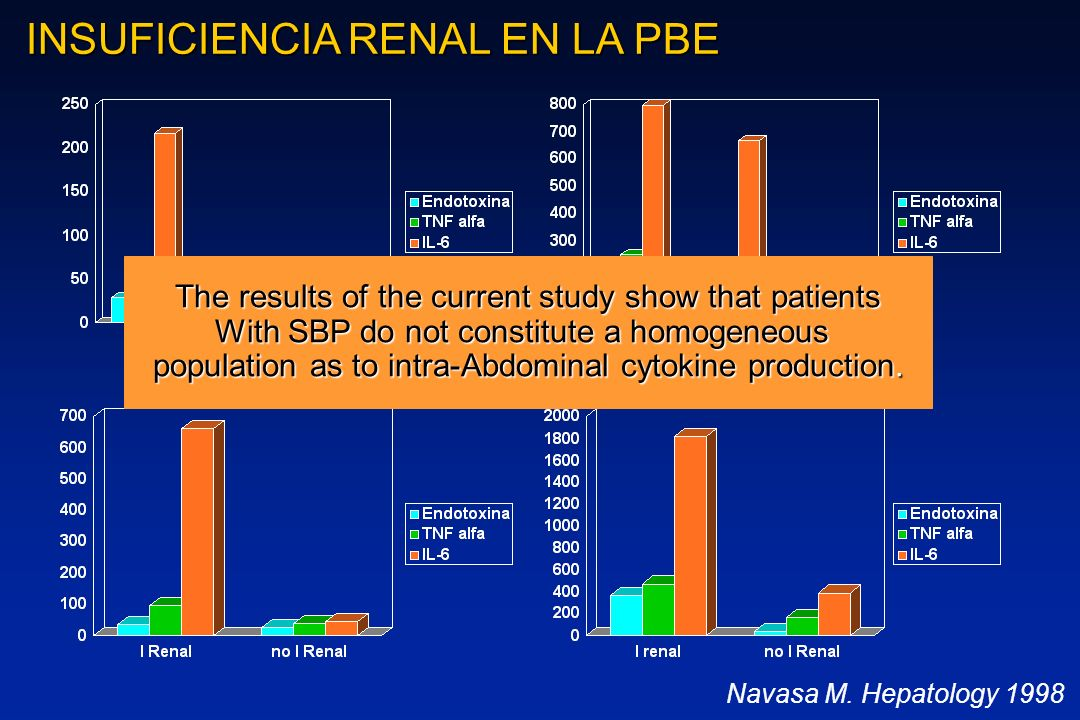 INSUFICIENCIA RENAL EN LA PBE Navasa M. Hepatology 1998 Plasma Líquido ascítico The results of the current study show that patients With SBP do not co