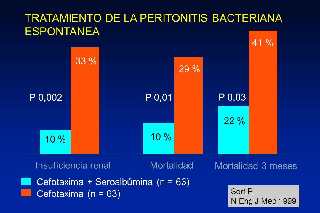 TRATAMIENTO DE LA PERITONITIS BACTERIANA ESPONTANEA 10 % 33 % Cefotaxima + Seroalbúmina (n = 63) Cefotaxima (n = 63) Insuficiencia renal Sort P. N Eng