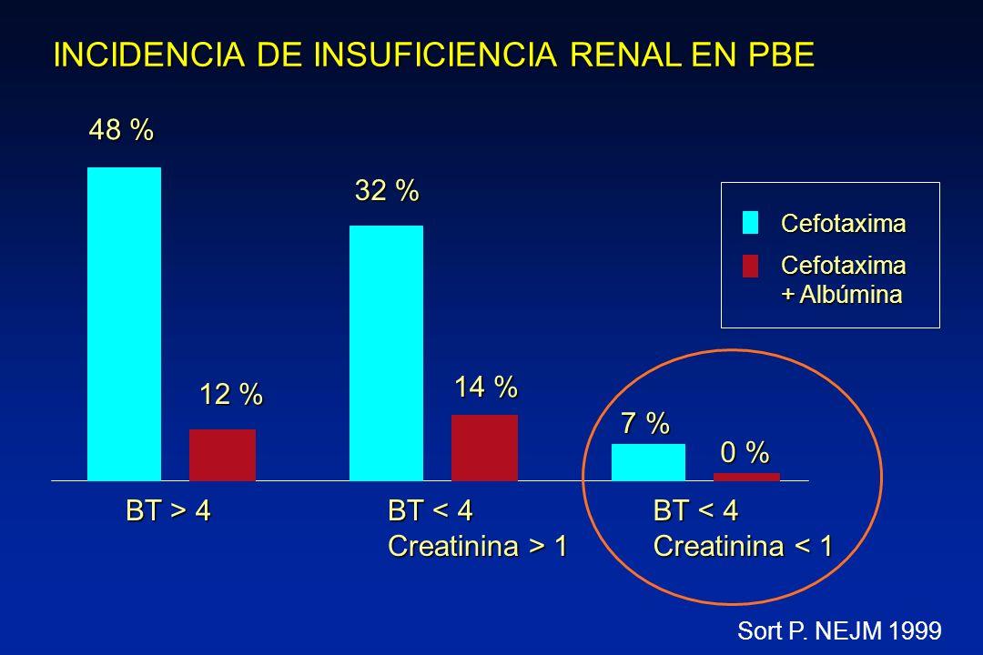 48 % 12 % Cefotaxima Cefotaxima + Albúmina BT > 4 32 % 14 % BT < 4 Creatinina > 1 7 % 0 % BT < 4 Creatinina < 1 INCIDENCIA DE INSUFICIENCIA RENAL EN P