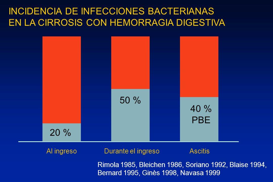 INCIDENCIA DE INFECCIONES BACTERIANAS EN LA CIRROSIS CON HEMORRAGIA DIGESTIVA 20 % 50 % 40 % PBE Al ingresoDurante el ingresoAscitis Rimola 1985, Blei