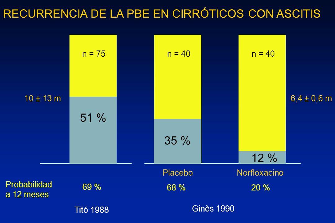 Ginès 1990 PlaceboNorfloxacino 6,4 ± 0,6 m n = 40 RECURRENCIA DE LA PBE EN CIRRÓTICOS CON ASCITIS 51 % 68 % 35 % 20 % 12 % Probabilidad a 12 meses 69