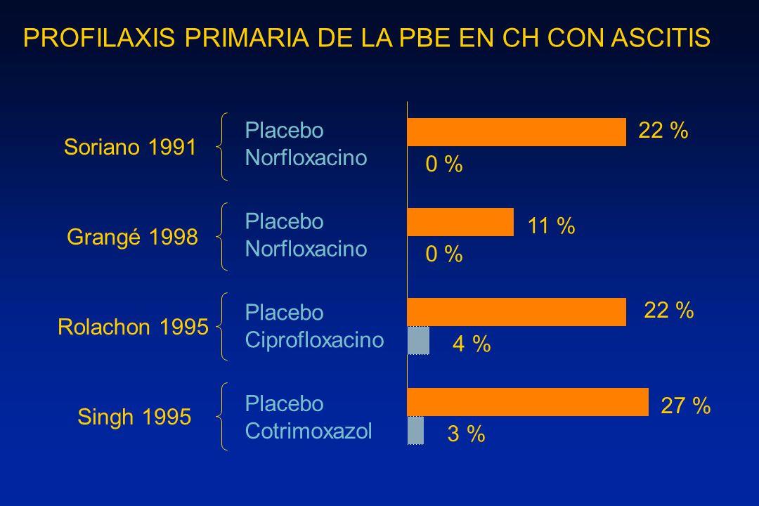 Placebo Norfloxacino Placebo Norfloxacino Placebo Ciprofloxacino Placebo Cotrimoxazol 22 % 0 % 11 % 0 % 22 % 4 % 27 % 3 % Soriano 1991 Grangé 1998 Rol