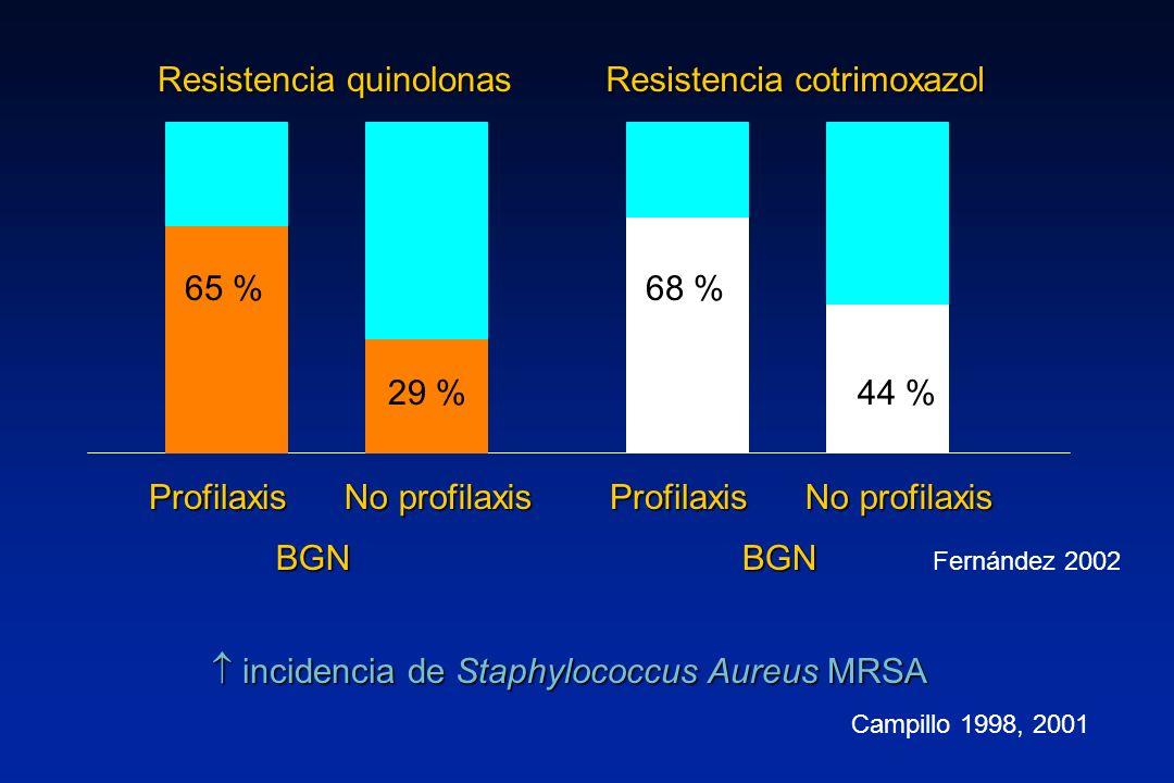 65 % 29 % 68 % 44 % Profilaxis No profilaxis Profilaxis BGNBGN Resistencia quinolonas Resistencia cotrimoxazol Fernández 2002 incidencia de Staphyloco