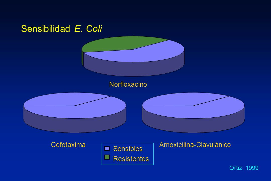 Ortiz 1999 CefotaximaAmoxicilina-Clavulánico Sensibles Resistentes Norfloxacino Sensibilidad E. Coli