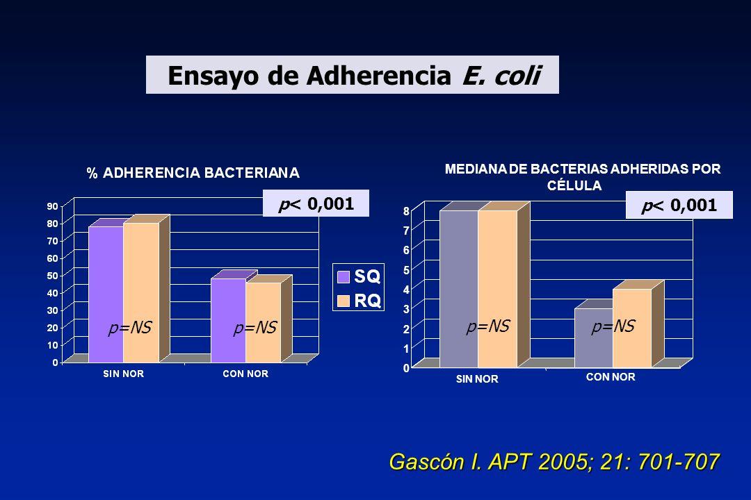 Ensayo de Adherencia E. coli p=NS 0 1 2 3 4 5 6 7 8 SIN NOR CON NOR MEDIANA DE BACTERIAS ADHERIDAS POR CÉLULA p< 0,001 p=NS Gascón I. APT 2005; 21: 70