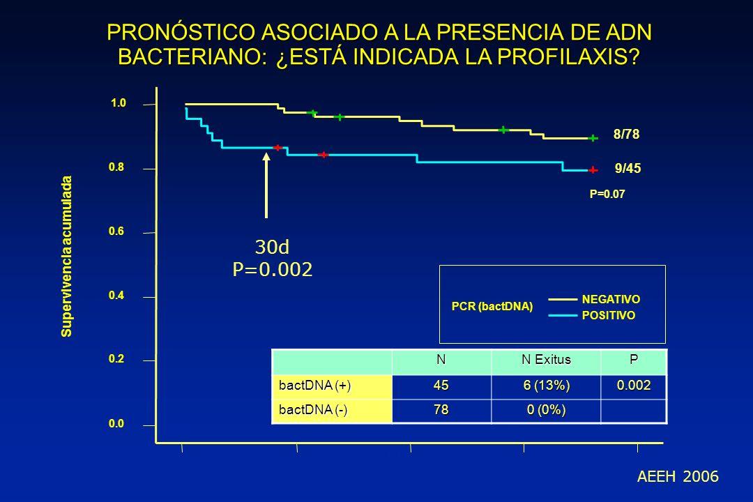 0.0050.00100.00150.00200.00 DIAS 0.0 0.2 0.4 0.6 0.8 1.0 Supervivencia acumulada PCR (bactDNA) NEGATIVO POSITIVO P=0.07 8/78 9/45 30d P=0.002 AEEH 200