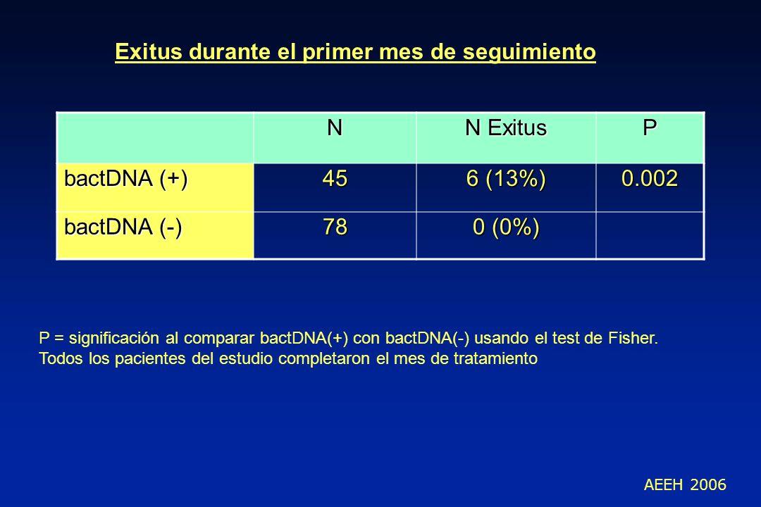 N N Exitus P bactDNA (+) 45 6 (13%) 0.002 bactDNA (-) 78 0 (0%) Exitus durante el primer mes de seguimiento P = significación al comparar bactDNA(+) c