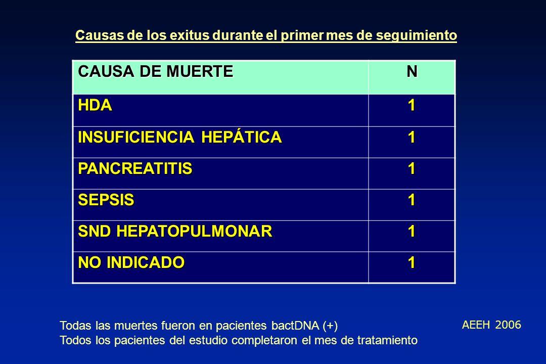 CAUSA DE MUERTE N HDA1 INSUFICIENCIA HEPÁTICA 1 PANCREATITIS1 SEPSIS1 SND HEPATOPULMONAR 1 NO INDICADO 1 Causas de los exitus durante el primer mes de