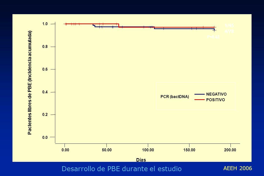 Pacientes libres de PBE (Incidencia acumulada) 0.0050.00100.00150.00200.00 Días 0.0 0.2 0.4 0.6 0.8 1.0 PCR (bactDNA) NEGATIVO POSITIVO Desarrollo de