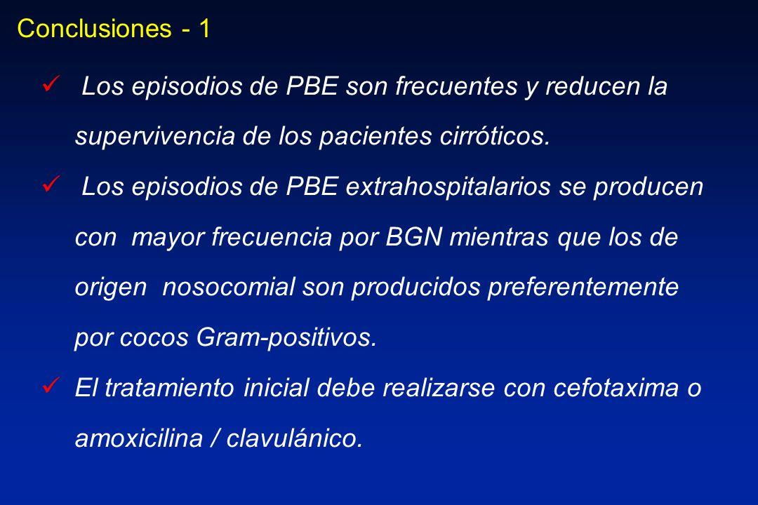 Conclusiones - 1 Los episodios de PBE son frecuentes y reducen la supervivencia de los pacientes cirróticos. Los episodios de PBE extrahospitalarios s