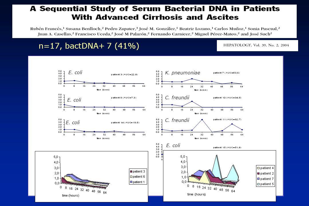 N N Exitus P bactDNA (+) 45 6 (13%) 0.002 bactDNA (-) 78 0 (0%) Exitus durante el primer mes de seguimiento P = significación al comparar bactDNA(+) con bactDNA(-) usando el test de Fisher.