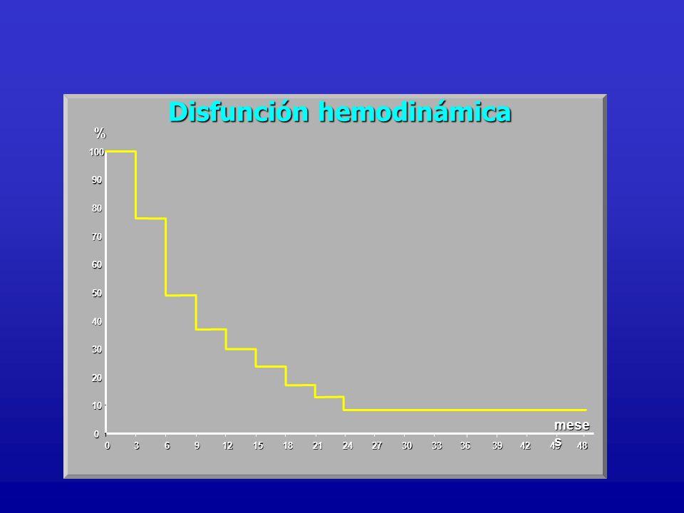 0 10 20 30 40 50 60 70 80 90 100 036 912151821242730333639424548 Disfunción hemodinámica % mese s