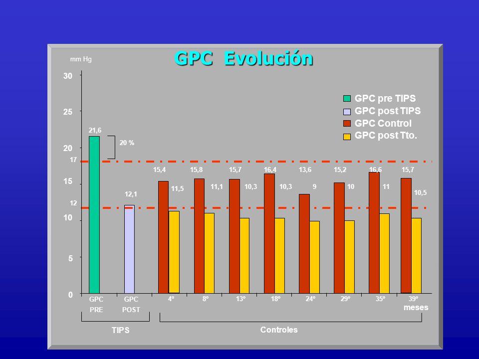 GPC Evolución TIPS 17 12 mm Hg 20 % 21,6 12,1 15,815,713,615,215,416,416,6 11,5 1110910,3 11,1 0 5 10 15 20 25 30 GPC PRE GPC POST 4º8º13º18º24º29º35º