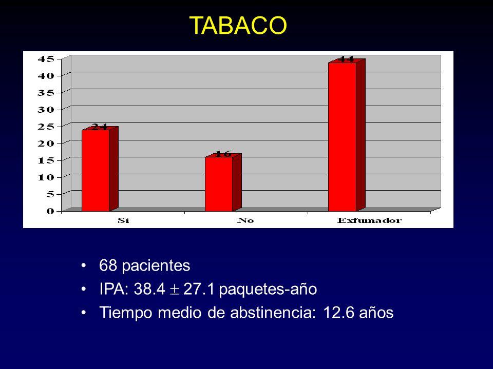 68 pacientes IPA: 38.4 27.1 paquetes-año Tiempo medio de abstinencia: 12.6 años TABACO
