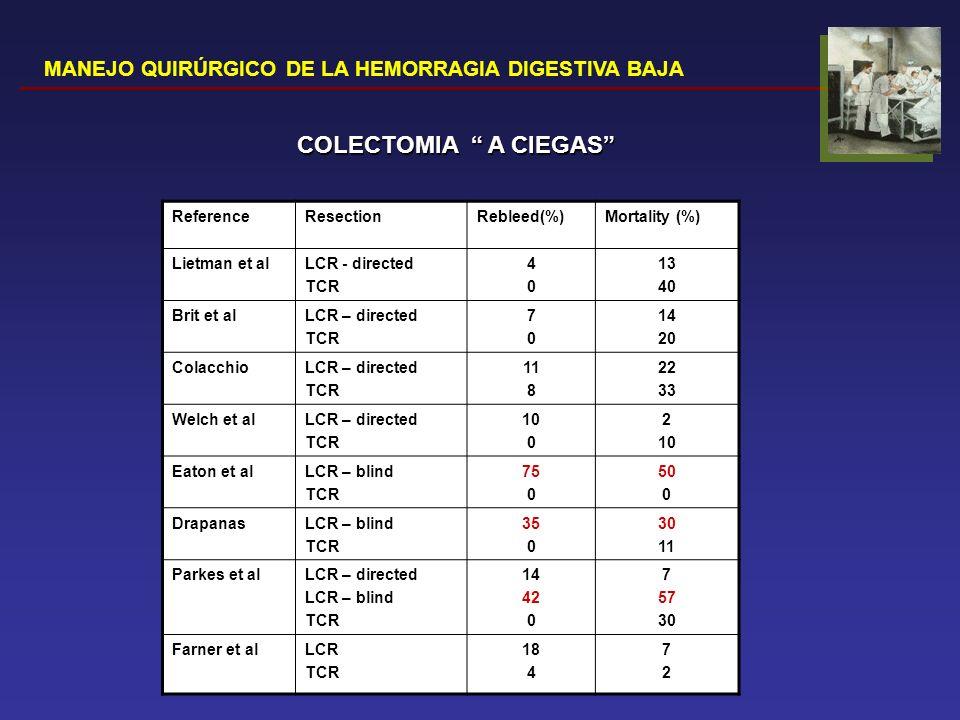 MANEJO QUIRÚRGICO DE LA HEMORRAGIA DIGESTIVA BAJA ReferenceResectionRebleed(%)Mortality (%) Lietman et alLCR - directed TCR 4040 13 40 Brit et alLCR –