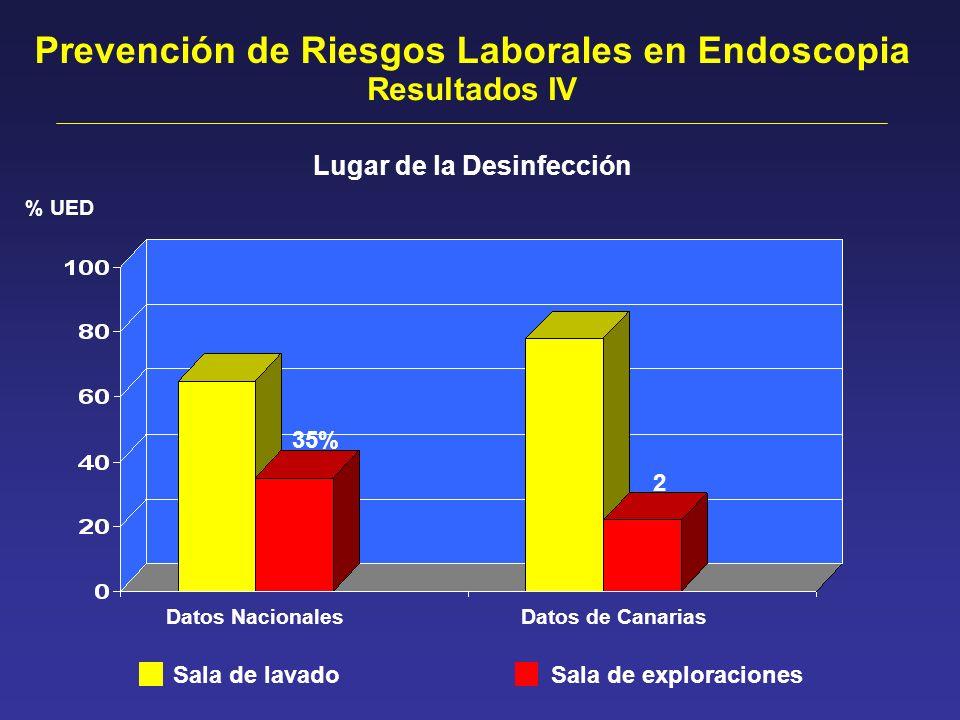 Prevención de Riesgos Laborales en Endoscopia Resultados IV Datos Nacionales Datos de Canarias % UED Sala de lavado Sala de exploraciones Lugar de la