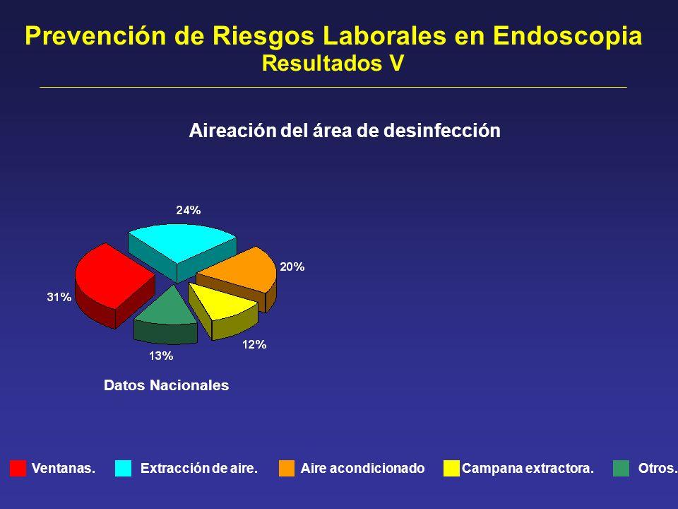 Ventanas. Datos Nacionales Aireación del área de desinfección Extracción de aire.Otros.Aire acondicionadoCampana extractora. Prevención de Riesgos Lab