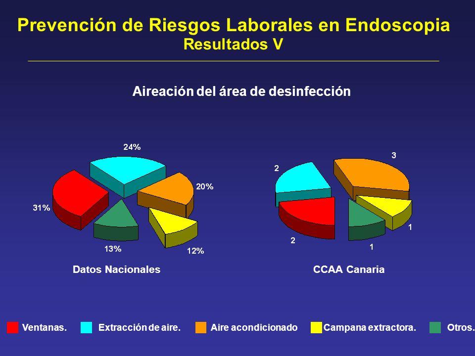Ventanas. Datos Nacionales Aireación del área de desinfección Extracción de aire.Otros.Aire acondicionado CCAA Canaria Campana extractora. Prevención