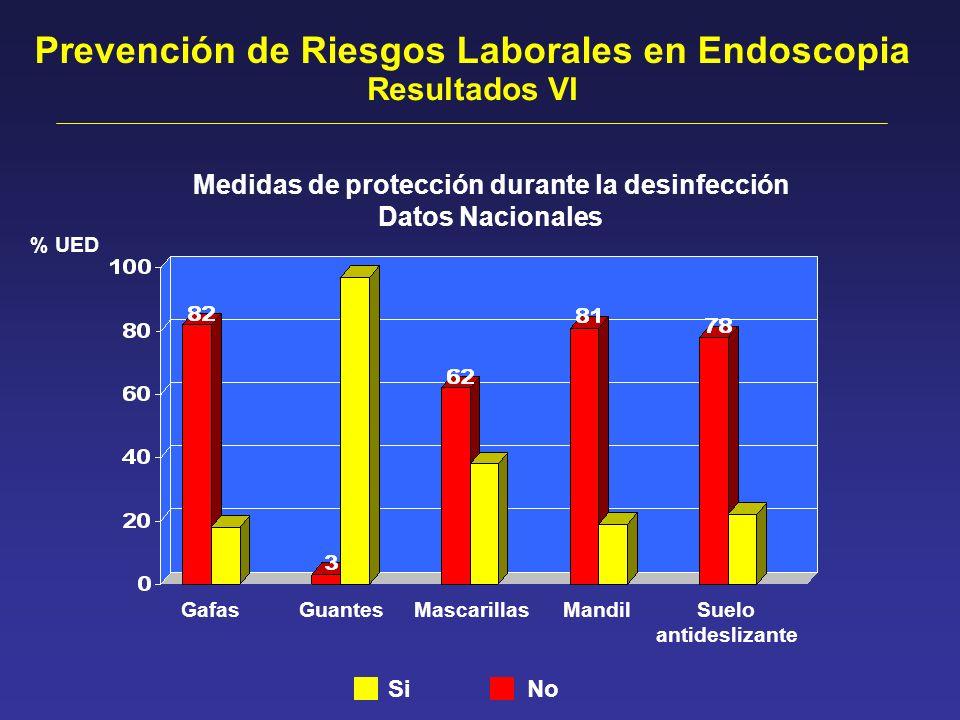 Resultados VI Medidas de protección durante la desinfección Datos Nacionales Prevención de Riesgos Laborales en Endoscopia GafasGuantesMascarillasMand