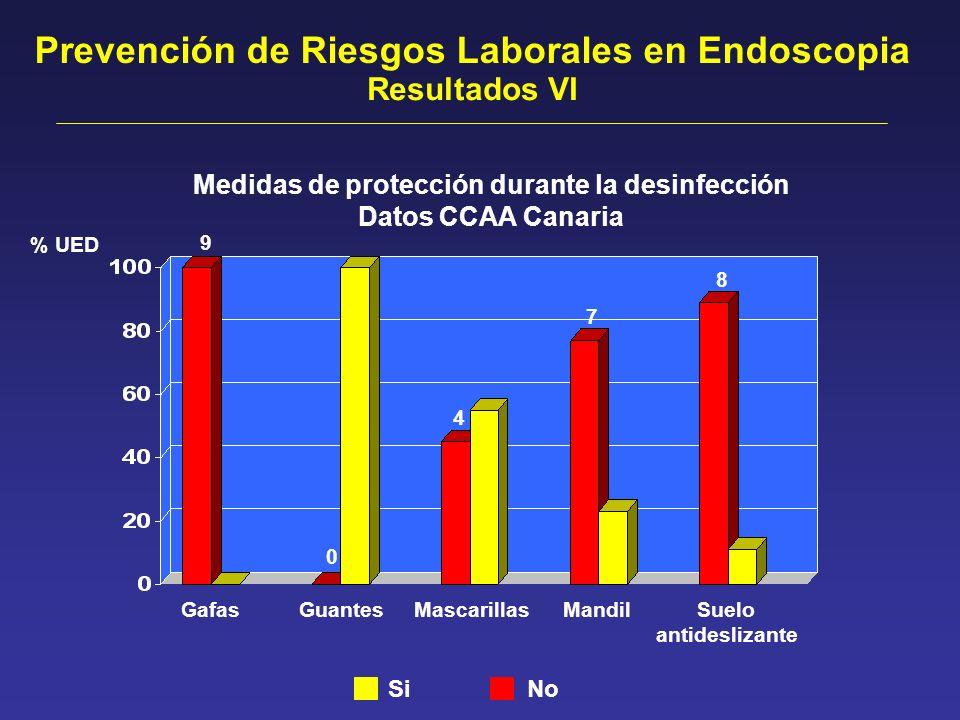 Medidas de protección durante la desinfección Datos CCAA Canaria Prevención de Riesgos Laborales en Endoscopia GafasGuantesMascarillasMandilSuelo anti