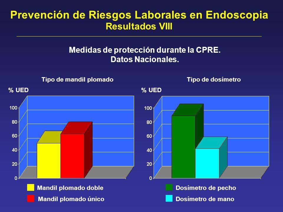 Prevención de Riesgos Laborales en Endoscopia Resultados VIII Medidas de protección durante la CPRE. Datos Nacionales. % UED Mandil plomado doble Mand