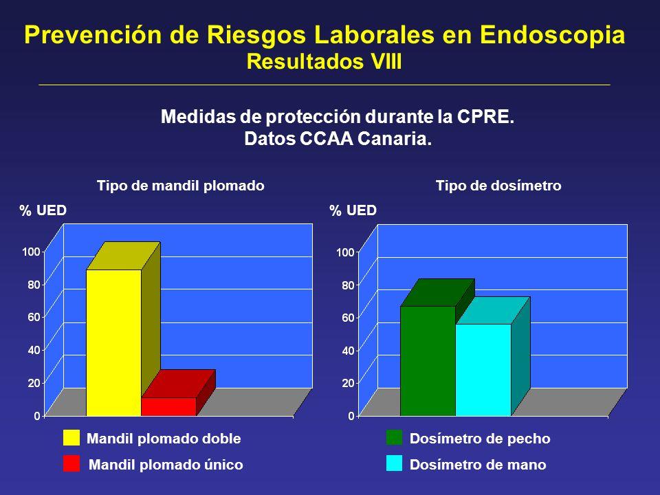Prevención de Riesgos Laborales en Endoscopia Medidas de protección durante la CPRE. Datos CCAA Canaria. % UED Mandil plomado doble Mandil plomado úni