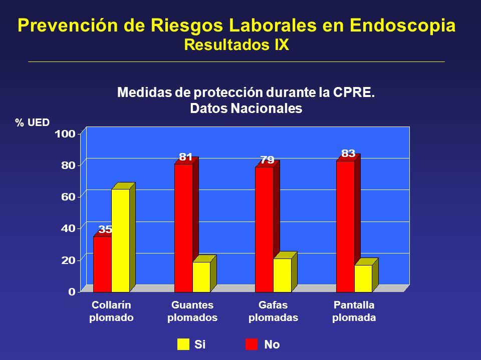Medidas de protección durante la CPRE. Datos Nacionales Prevención de Riesgos Laborales en Endoscopia Collarín plomado Guantes plomados Gafas plomadas