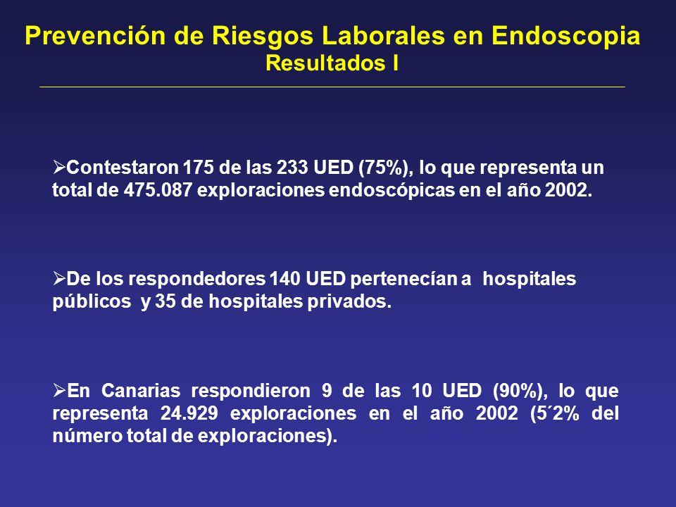 Contestaron 175 de las 233 UED (75%), lo que representa un total de 475.087 exploraciones endoscópicas en el año 2002. En Canarias respondieron 9 de l