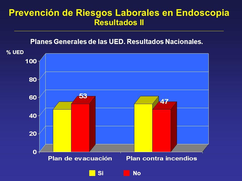 Planes Generales de las UED. Resultados Nacionales. Prevención de Riesgos Laborales en Endoscopia Resultados II Si No % UED