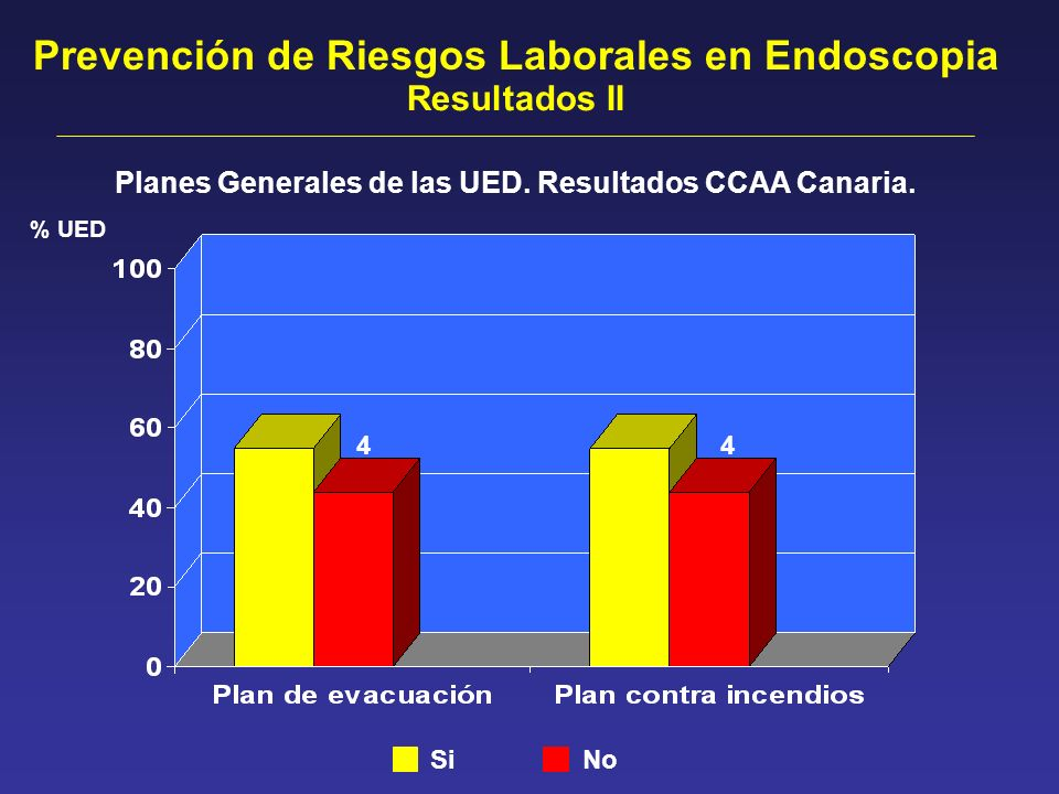 Planes Generales de las UED. Resultados CCAA Canaria. Prevención de Riesgos Laborales en Endoscopia Resultados II Si No % UED 44