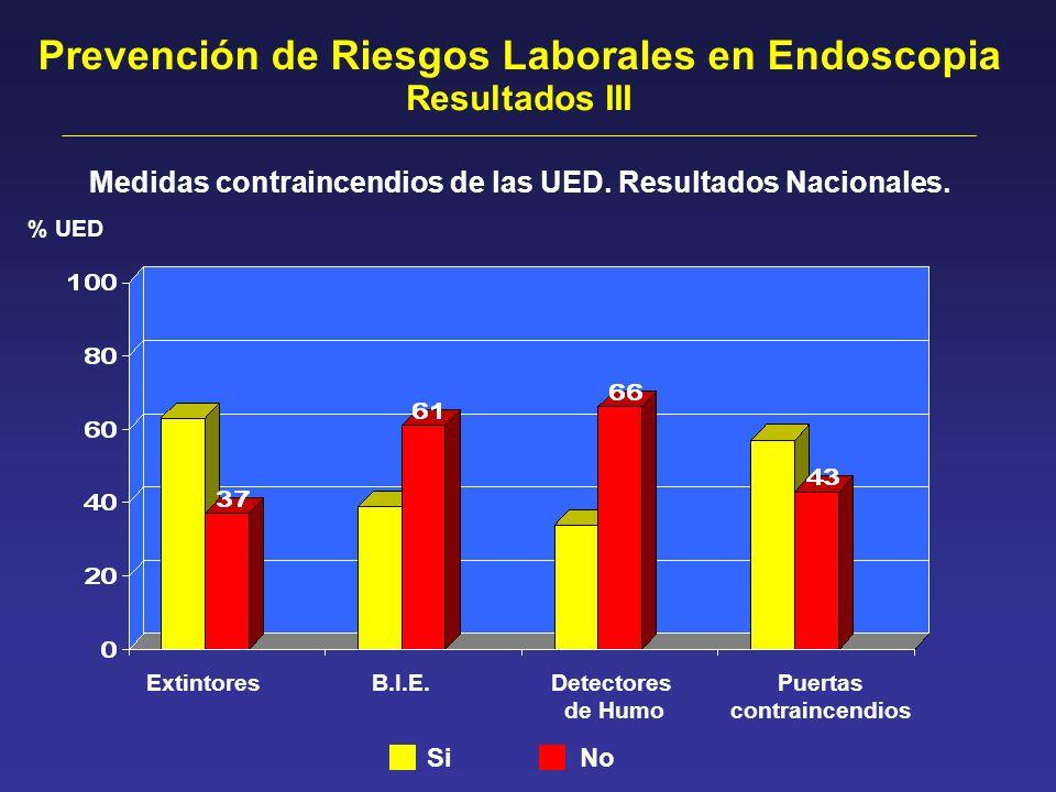Prevención de Riesgos Laborales en Endoscopia Resultados III ExtintoresB.I.E.Detectores de Humo Puertas contraincendios % UED Si No Medidas contraince