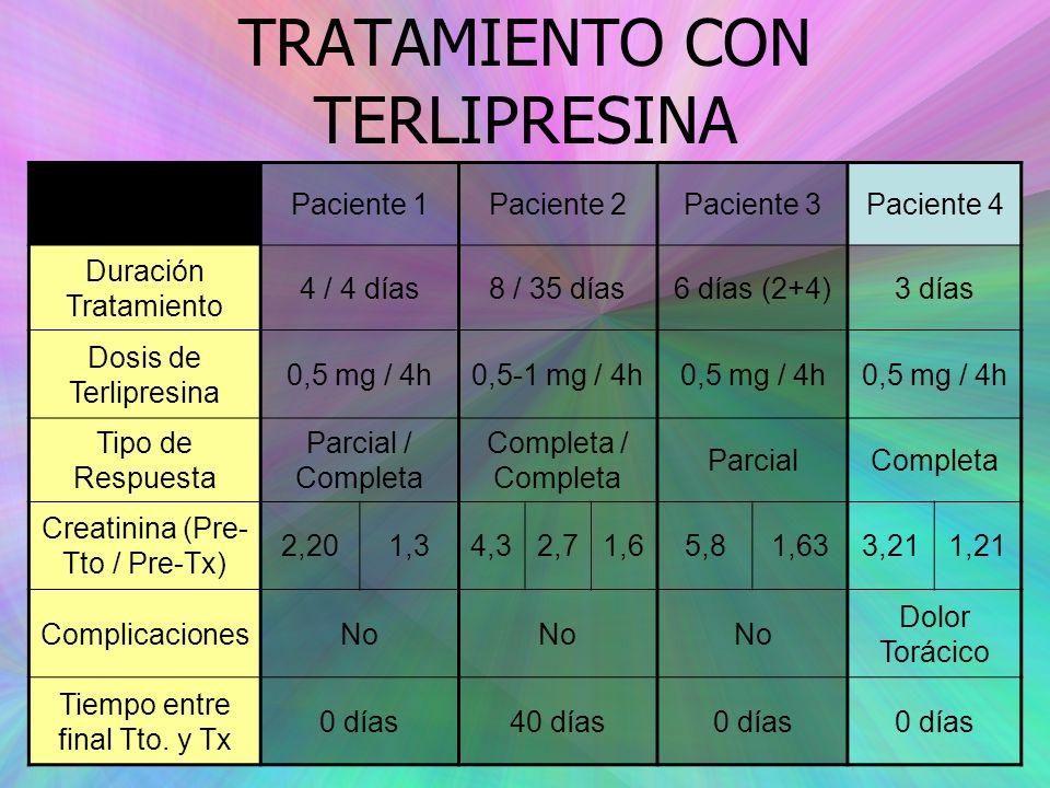TRATAMIENTO CON TERLIPRESINA Paciente 1Paciente 2Paciente 3Paciente 4 Duración Tratamiento 4 / 4 días8 / 35 días6 días (2+4)3 días Dosis de Terlipresina 0,5 mg / 4h0,5-1 mg / 4h0,5 mg / 4h Tipo de Respuesta Parcial / Completa Completa / Completa ParcialCompleta Creatinina (Pre- Tto / Pre-Tx) 2,201,34,32,71,65,81,633,211,21 ComplicacionesNo Dolor Torácico Tiempo entre final Tto.