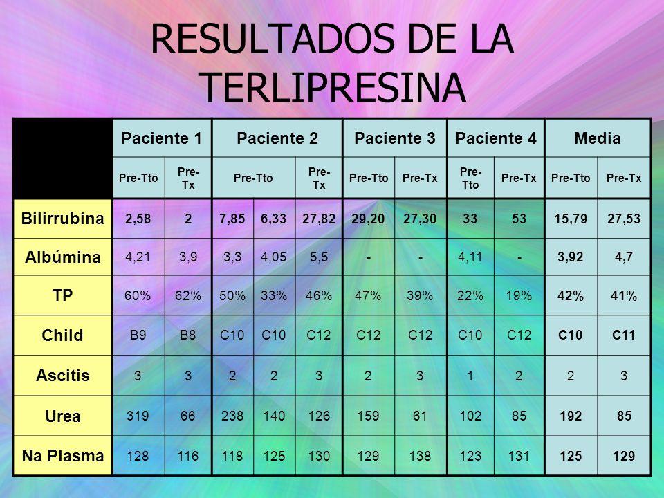 RESULTADOS DE LA TERLIPRESINA Paciente 1Paciente 2Paciente 3Paciente 4Media Pre-Tto Pre- Tx Pre-Tto Pre- Tx Pre-TtoPre-Tx Pre- Tto Pre-TxPre-TtoPre-Tx Bilirrubina 2,5827,856,3327,8229,2027,30335315,7927,53 Albúmina 4,213,93,34,055,5--4,11-3,924,7 TP 60%62%50%33%46%47%39%22%19%42%41% Child B9B8C10 C12 C10C12C10C11 Ascitis 33223231223 Urea 31966238140126159611028519285 Na Plasma 128116118125130129138123131125129