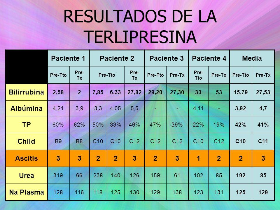 RESULTADOS DE LA TERLIPRESINA Paciente 1Paciente 2Paciente 3Paciente 4Media Pre-Tto Pre- Tx Pre-Tto Pre- Tx Pre-TtoPre-Tx Pre- Tto Pre-TxPre-TtoPre-Tx Bilirrubina 2,5827,856,3327,8229,2027,30335315,7927,53 Albúmina 4,213,93,34,055,5--4,11-3,924,7 TP 60%62%50%33%46%47%39%22%19%42%41% Child B9B8C10 C12 C10C12C10C11 Ascitis33223231223 Urea 31966238140126159611028519285 Na Plasma 128116118125130129138123131125129