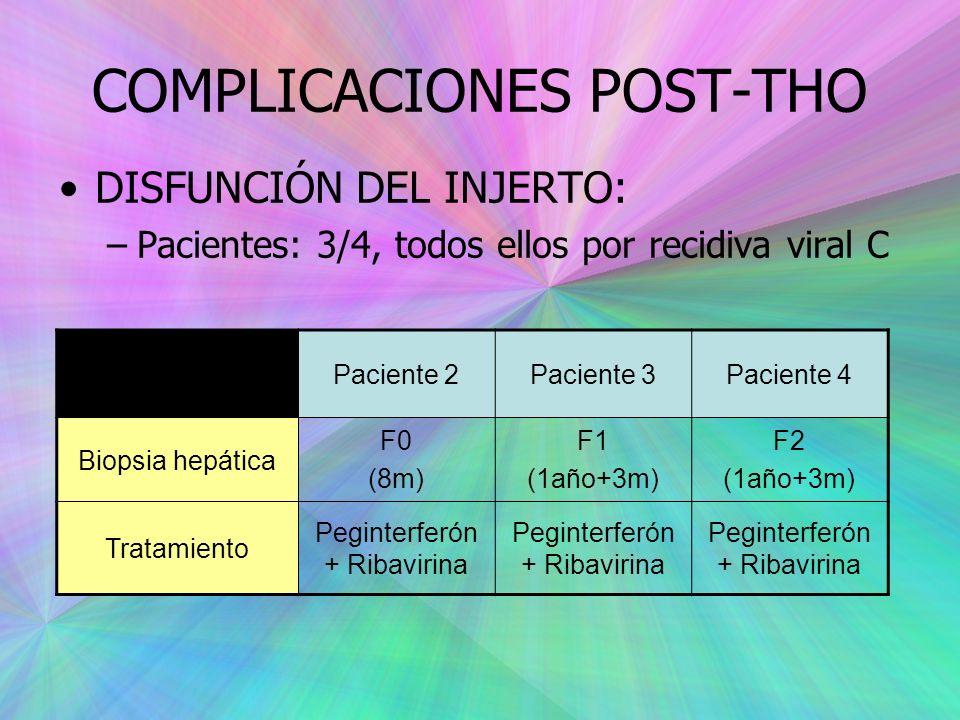 COMPLICACIONES POST-THO DISFUNCIÓN DEL INJERTO: –Pacientes: 3/4, todos ellos por recidiva viral C Paciente 2Paciente 3Paciente 4 Biopsia hepática F0 (8m) F1 (1año+3m) F2 (1año+3m) Tratamiento Peginterferón + Ribavirina